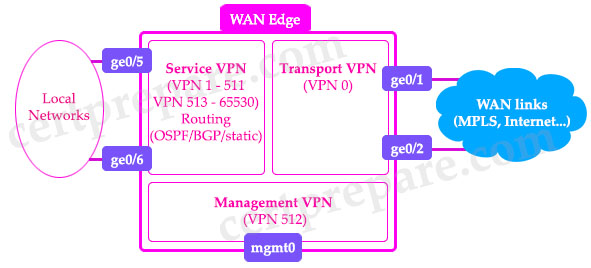 SDWAN_VPNs.jpg