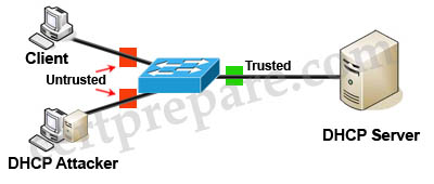 SWITCH Training » Search Results » source guard