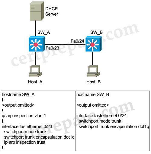 Dynamic_ARP_Inspection_DHCP.jpg