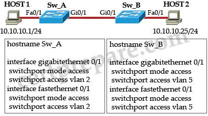 switch_access_link.jpg