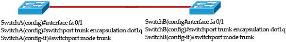 switchport_mode_trunk_dot1q.jpg
